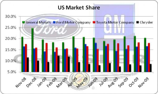 Gm 39 s fire sale and auto sales preview for General motors annual report 2010