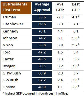 box2 Obama Approval Rating: 42 and Falling Fast