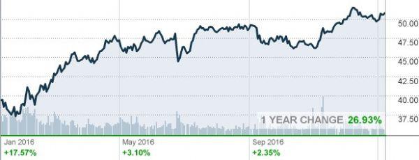 http://markets.money.cnn.com/cgi-bin/upload.dll/file.png?z6c8f7c0az89bbc444435440069f20ada5260d001b