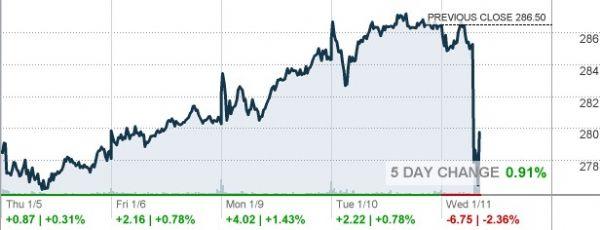 http://markets.money.cnn.com/cgi-bin/upload.dll/file.png?z788f7c0azeafeb90d4a584d2c99687754ad3ff09b