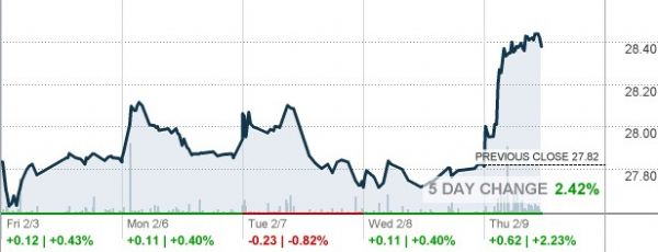 http://markets.money.cnn.com/services/api/chart/snapshot_chart_api.asp?symb=JETS
