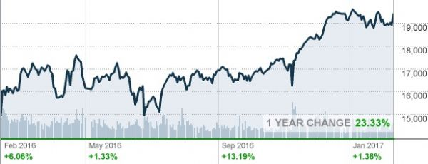 http://markets.money.cnn.com/cgi-bin/upload.dll/file.png?z728f7c0az932295ebe3ff41b1adfb2dedbc2fa97b