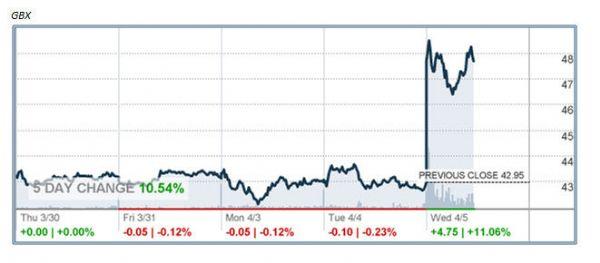 http://markets.money.cnn.com/services/api/chart/snapshot_chart_api.asp?symb=GBX