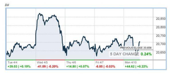 http://markets.money.cnn.com/services/api/chart/snapshot_chart_api.asp?symb=INDU