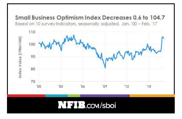 http://www.nfib.com/assets/optimism-graph-0417.jpg