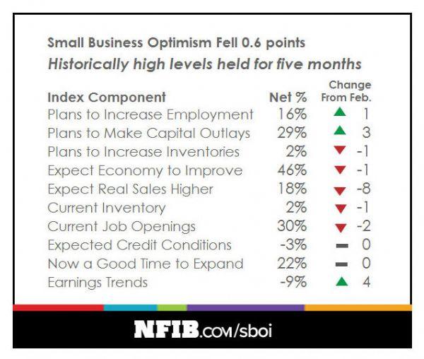 http://www.nfib.com/assets/optimism-chart-0417.jpg