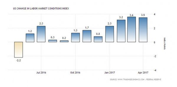 United States Change In Labor Market Conditions Index
