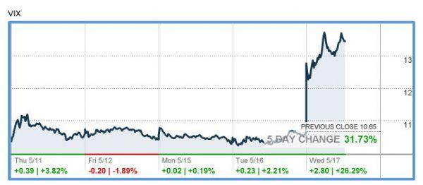 http://markets.money.cnn.com/services/api/chart/snapshot_chart_api.asp?symb=VIX