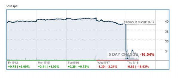 http://markets.money.cnn.com/services/api/chart/snapshot_chart_api.asp?symb=EWZ