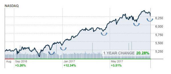 http://markets.money.cnn.com/cgi-bin/upload.dll/file.png?z678f7c0azee2697a35a974cc0b982dcce5fda3e55