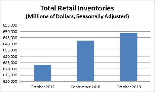 https://www.census.gov/econ/indicators/advance_retail.jpg
