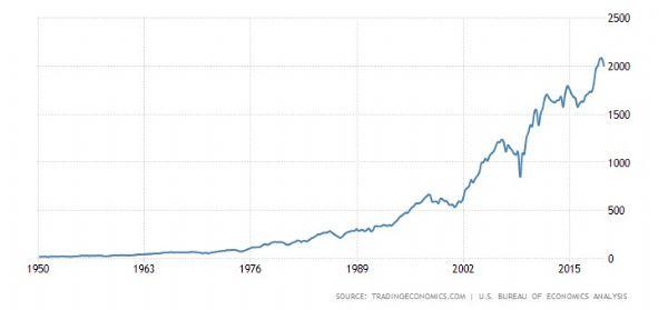 United States Corporate Profits