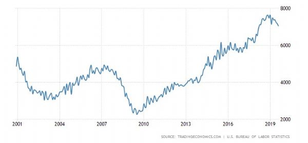 United States Job Openings