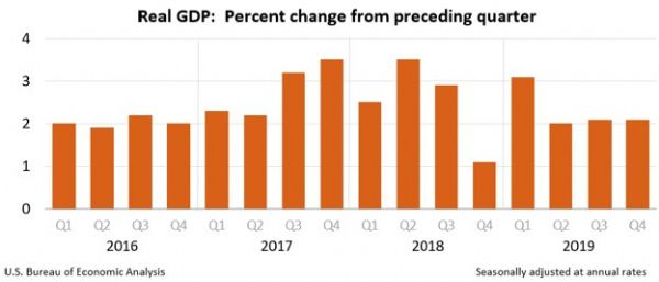 https://www.bea.gov/system/files/gdp4q19_adv-chart.PNG