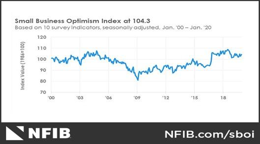 https://www.nfib.com/assets/optimism-graph-29.jpg