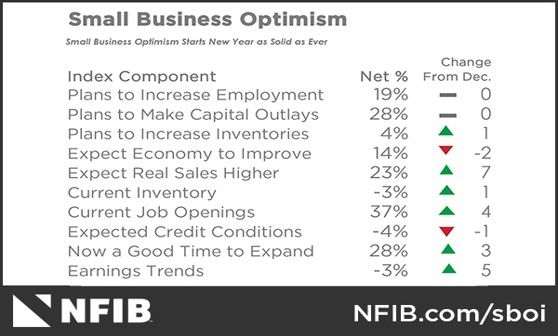 https://www.nfib.com/assets/optimism-chart-18.jpg