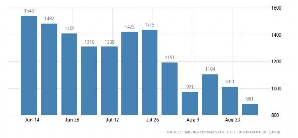 United States Initial Jobless Claims