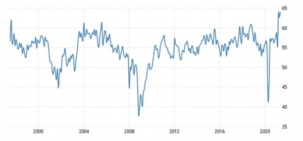 United States ISM Non Manufacturing PMI