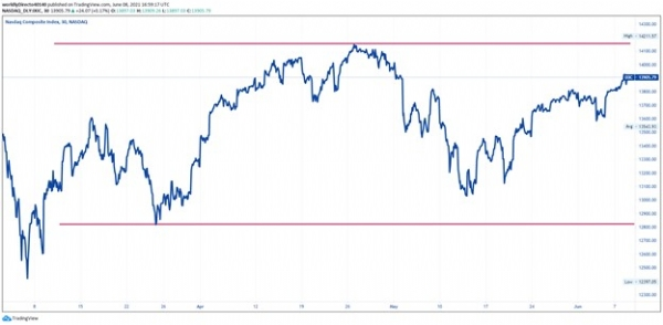 Chart, line chart, scatter chartDescription automatically generated