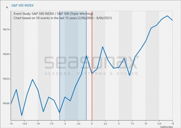 S&P 500 Index in the 15 days before and after quadruple witching day