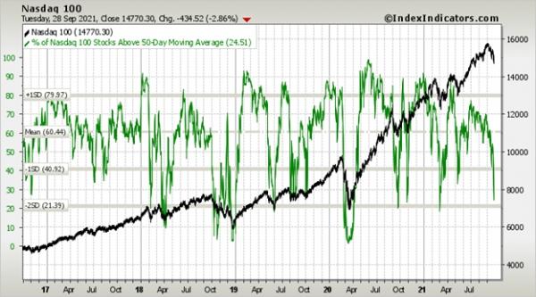 Nasdaq 100 vs % of Nasdaq 100 Stocks Above 50-Day Moving Average