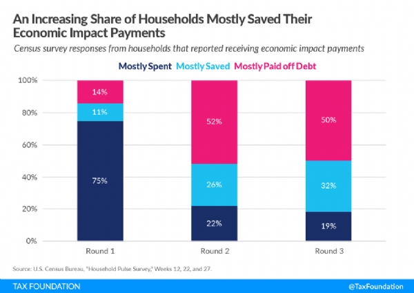Economic Impact Payments Were Mostly Saved, Census Data Shows
